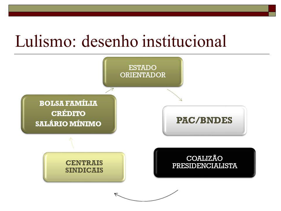 ESTADO ORIENTADOR PAC/BNDES COALIZÃO PRESIDENCIALISTA CENTRAIS SINDICAIS BOLSA FAMÍLIA CRÉDITO SALÁRIO MÍNIMO Lulismo: desenho institucional