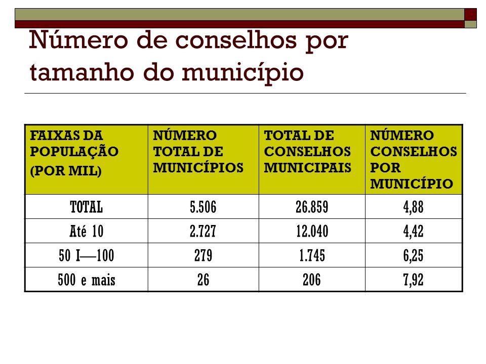 Número de conselhos por tamanho do município FAIXAS DA POPULAÇÃO (POR MIL) NÚMERO TOTAL DE MUNICÍPIOS TOTAL DE CONSELHOS MUNICIPAIS NÚMERO CONSELHOS P