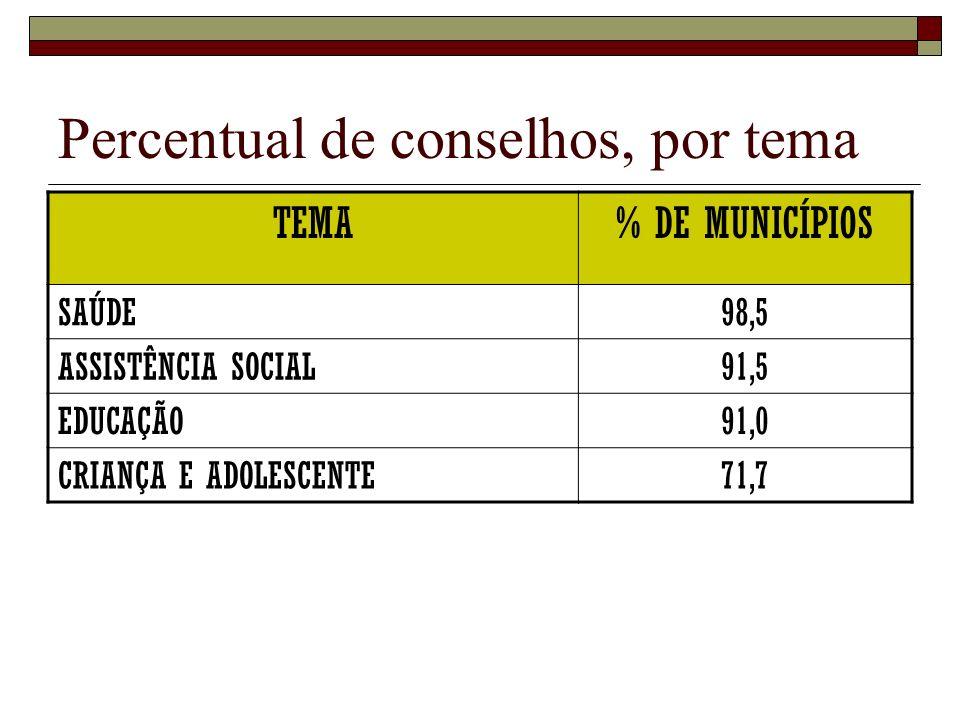 Percentual de conselhos, por tema TEMA% DE MUNICÍPIOS SAÚDE98,5 ASSISTÊNCIA SOCIAL91,5 EDUCAÇÃO91,0 CRIANÇA E ADOLESCENTE71,7