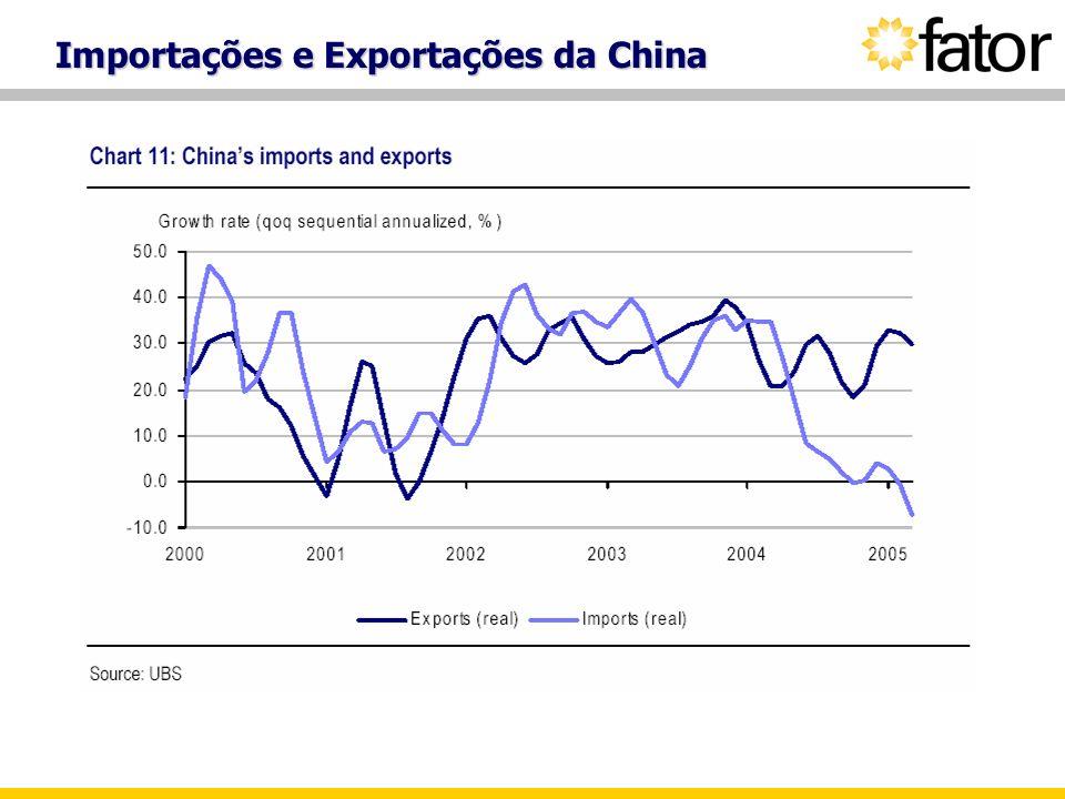 Importações e Exportações da China
