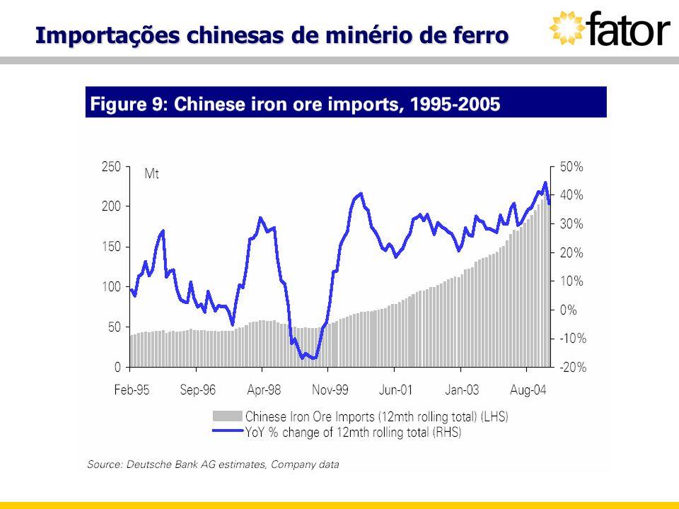 Importações chinesas de minério de ferro