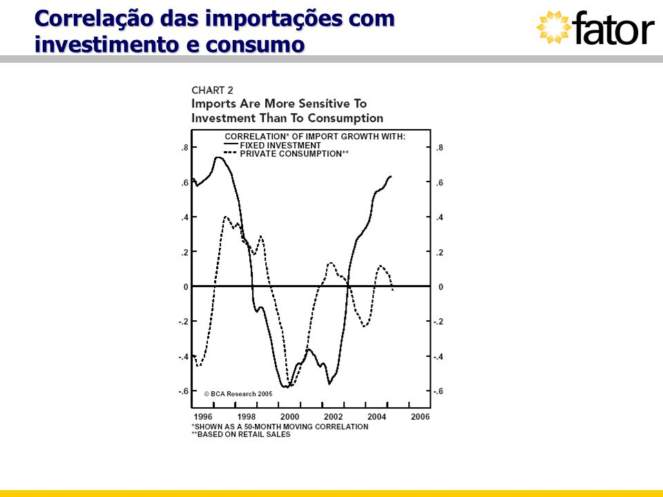 Correlação das importações com investimento e consumo