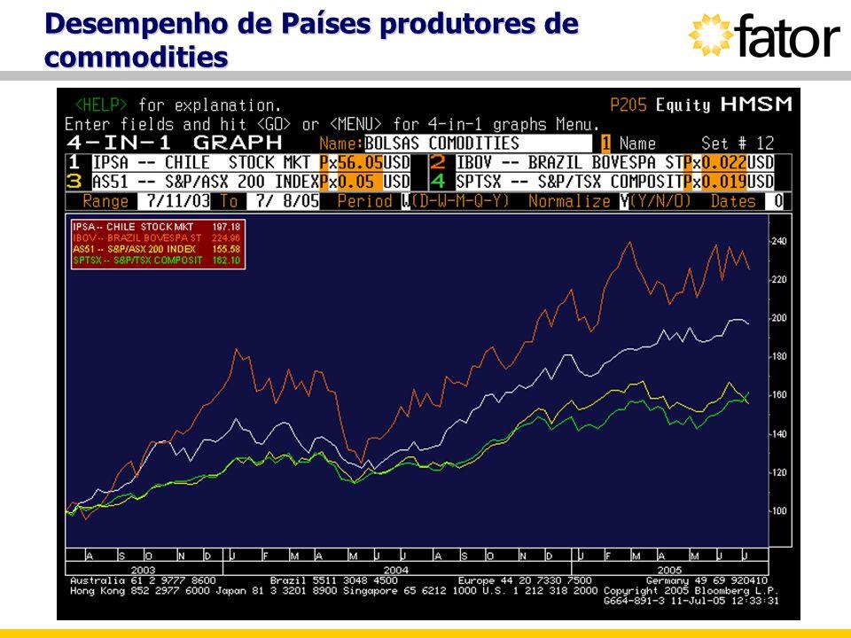Desempenho de Países produtores de commodities
