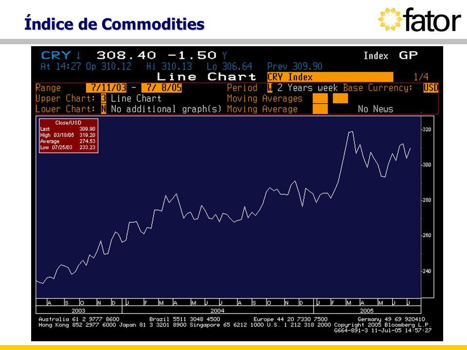 Índice de Commodities