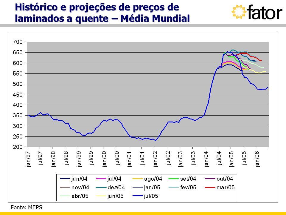 Histórico e projeções de preços de laminados a quente – Média Mundial Fonte: MEPS