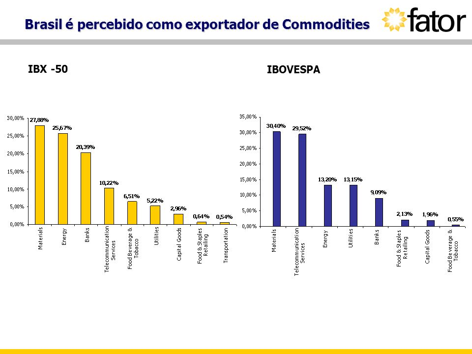 Brasil é percebido como exportador de Commodities IBX -50 IBOVESPA
