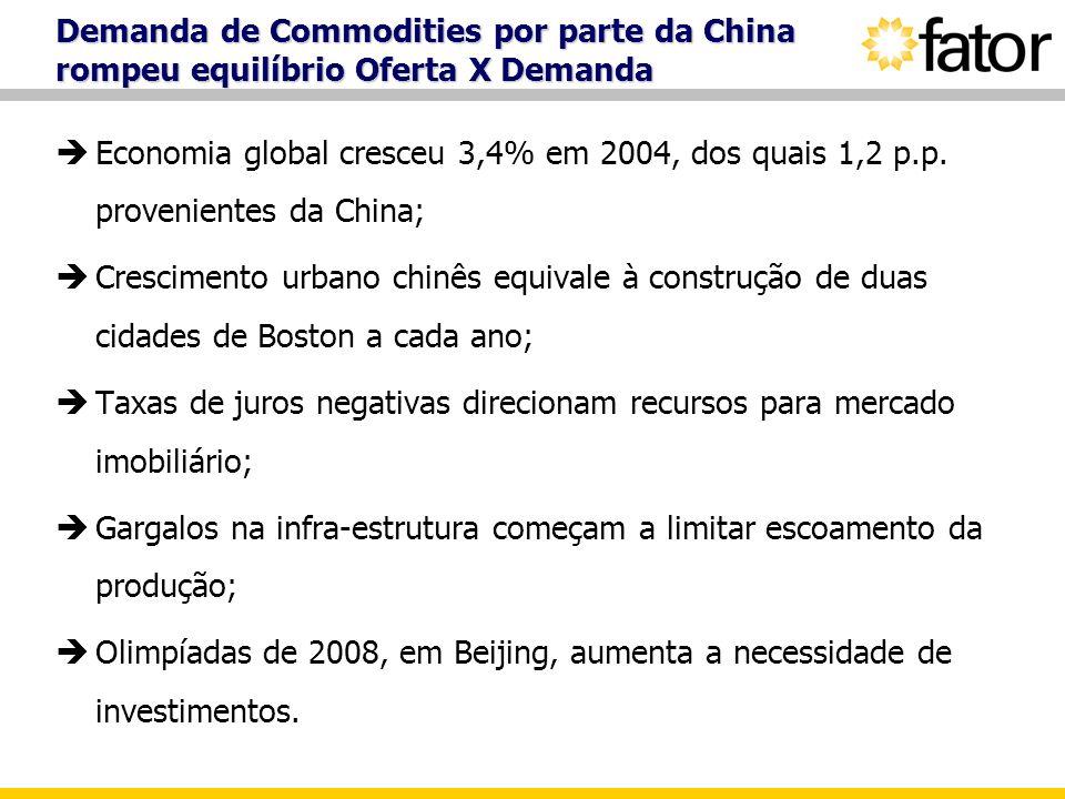 Demanda de Commodities por parte da China rompeu equilíbrio Oferta X Demanda Economia global cresceu 3,4% em 2004, dos quais 1,2 p.p. provenientes da