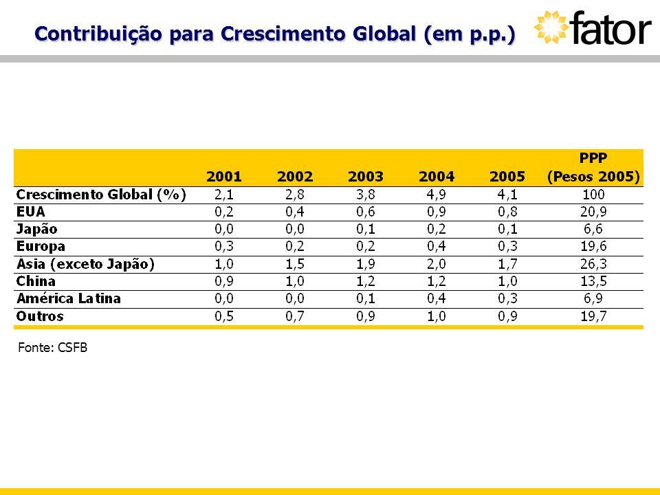 Contribuição para Crescimento Global (em p.p.) Fonte: CSFB
