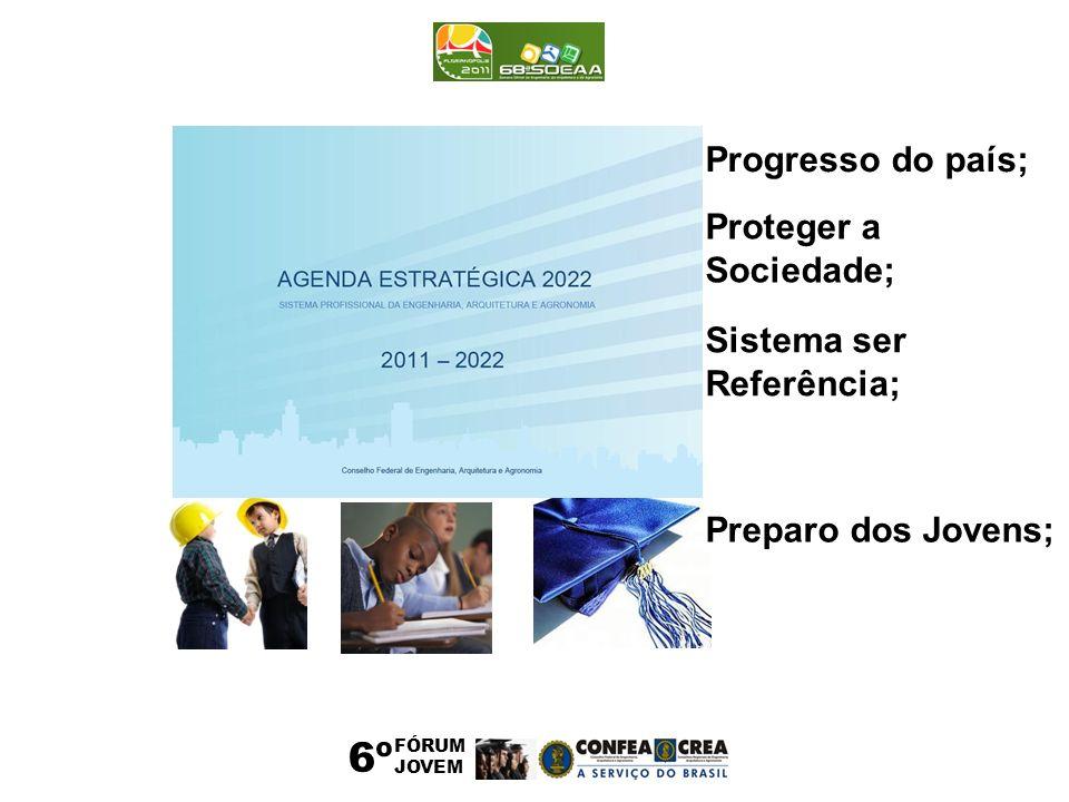 6º FÓRUM JOVEM Progresso do país; Proteger a Sociedade; Sistema ser Referência; Preparo dos Jovens;
