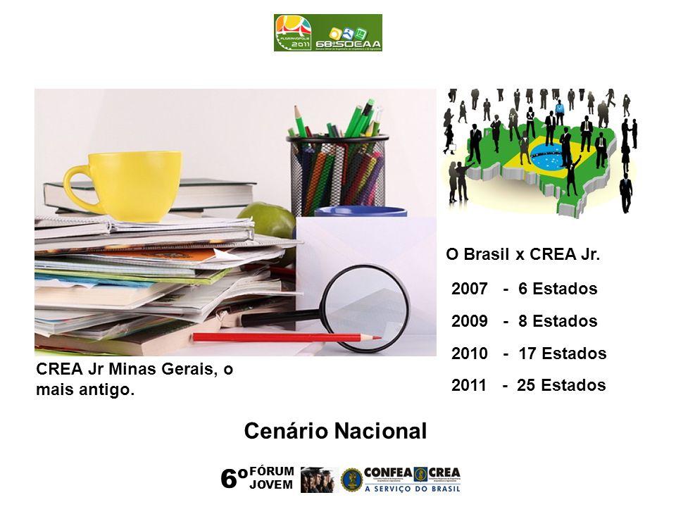 6º FÓRUM JOVEM CREA Jr Minas Gerais, o mais antigo. O Brasil x CREA Jr. 2007 - 6 Estados 2009 - 8 Estados 2010 - 17 Estados 2011 - 25 Estados Cenário