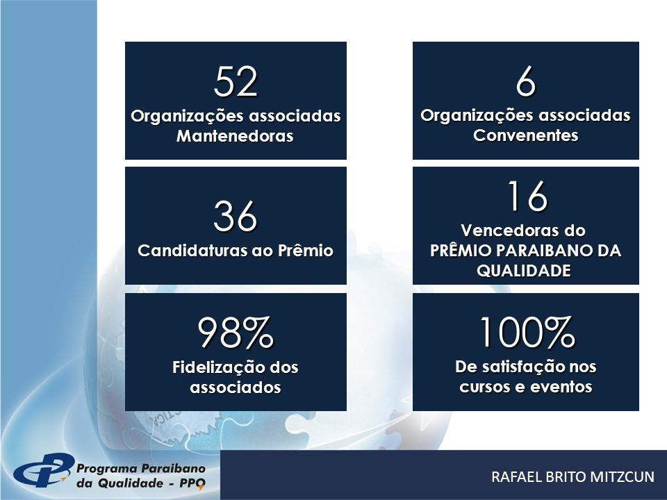 16 Vencedoras do PRÊMIO PARAIBANO DA QUALIDADE36 Candidaturas ao Prêmio 52 Organizações associadas Mantenedoras 6 Convenentes 100% De satisfação nos c