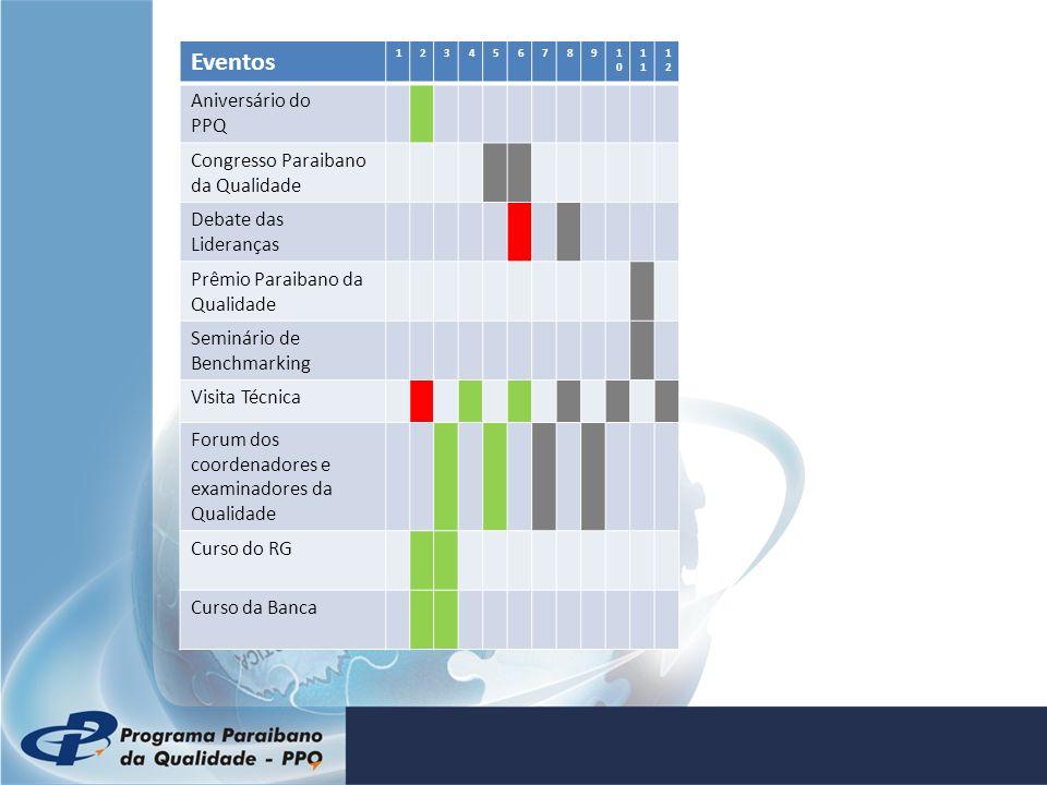 Eventos 12345678910101 1212 Aniversário do PPQ Congresso Paraibano da Qualidade Debate das Lideranças Prêmio Paraibano da Qualidade Seminário de Bench