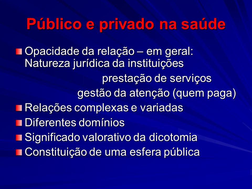 Público e privado na saúde Opacidade da relação – em geral: Natureza jurídica da instituições prestação de serviços prestação de serviços gestão da at