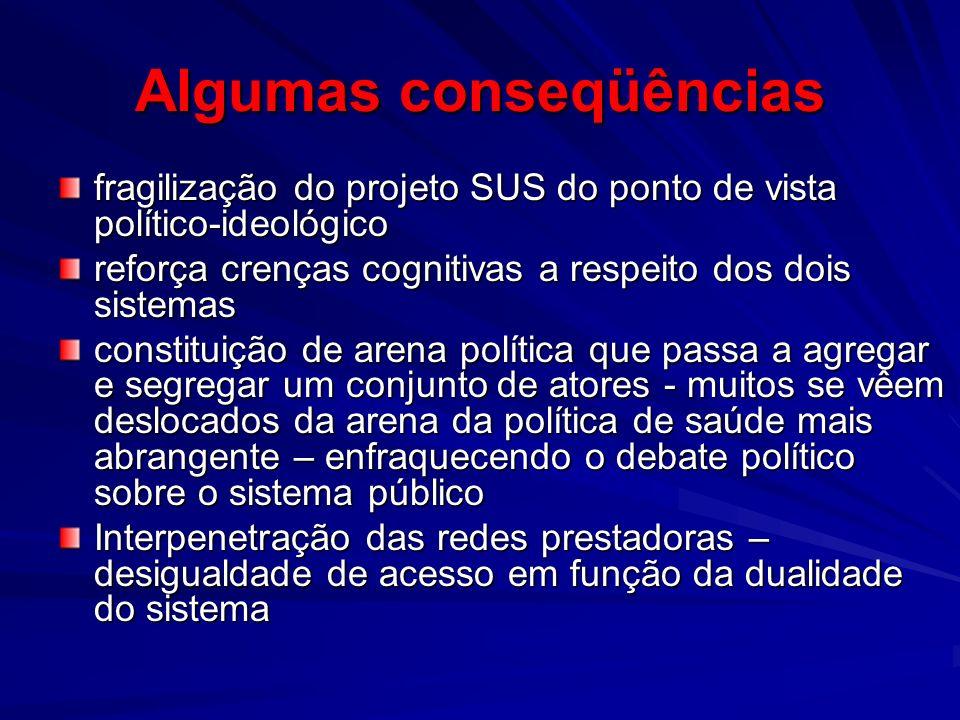 Algumas conseqüências fragilização do projeto SUS do ponto de vista político-ideológico reforça crenças cognitivas a respeito dos dois sistemas consti