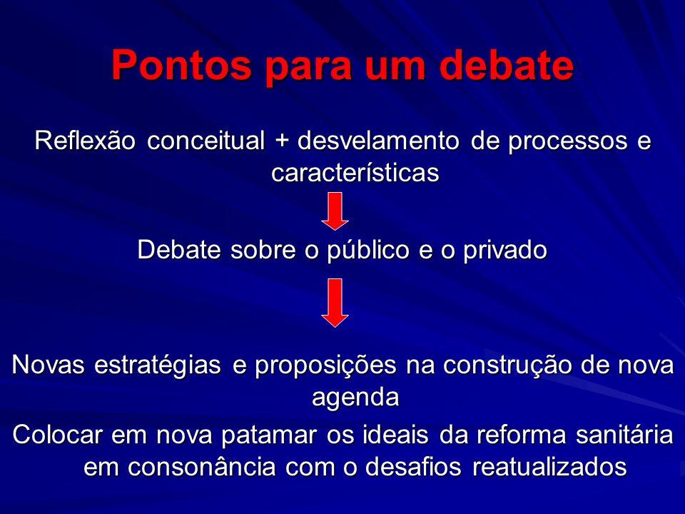 Pontos para um debate Reflexão conceitual + desvelamento de processos e características Debate sobre o público e o privado Novas estratégias e proposi