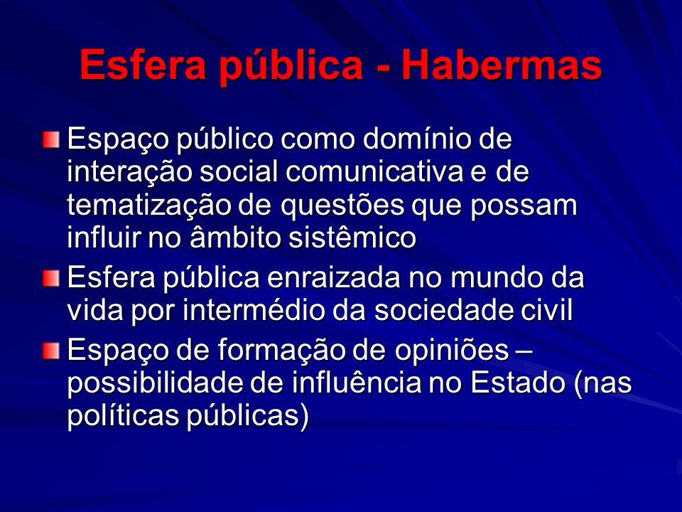 Esfera pública - Habermas Espaço público como domínio de interação social comunicativa e de tematização de questões que possam influir no âmbito sistê