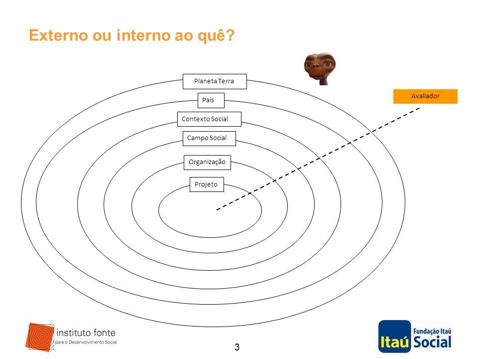 3 Externo ou interno ao quê? Projeto Organização Campo Social Contexto Social País Planeta Terra Avaliador