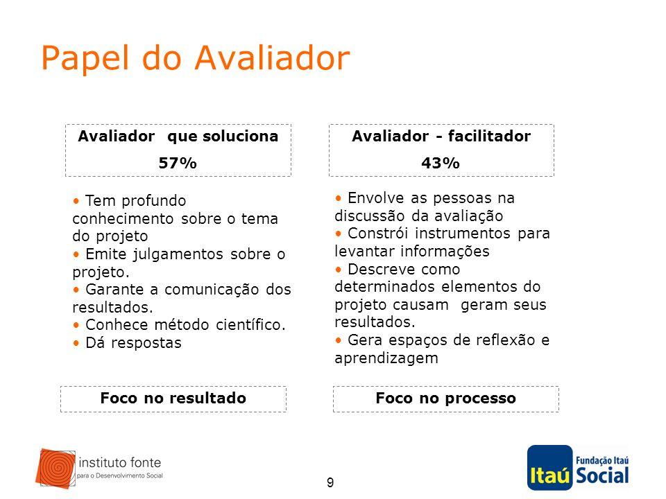 9 Papel do Avaliador Avaliador - facilitador 43% Avaliador que soluciona 57% Tem profundo conhecimento sobre o tema do projeto Emite julgamentos sobre