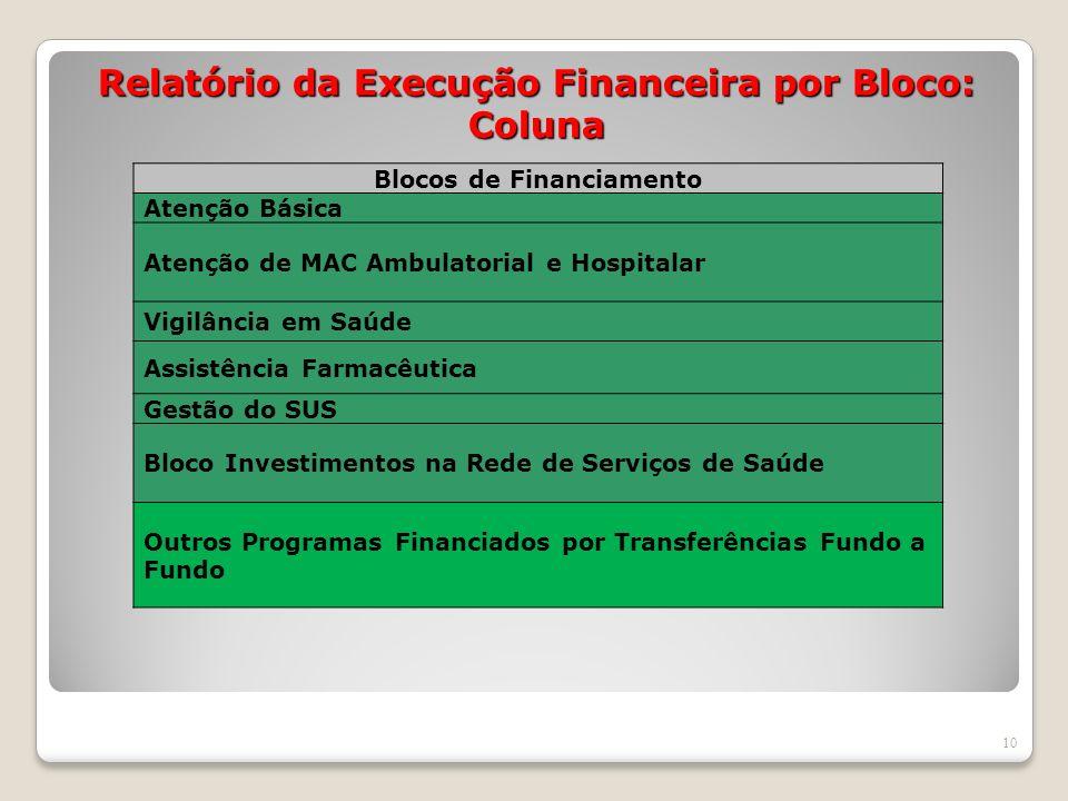 Relatório da Execução Financeira por Bloco: Coluna 10 Blocos de Financiamento Atenção Básica Atenção de MAC Ambulatorial e Hospitalar Vigilância em Sa