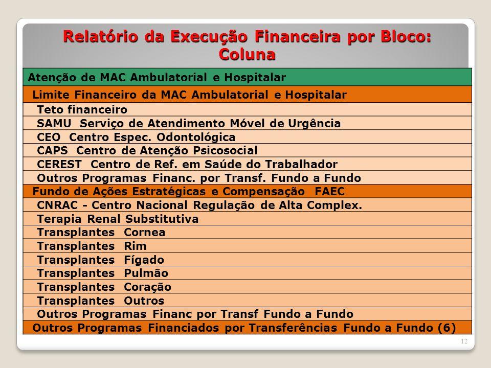 Relatório da Execução Financeira por Bloco: Coluna 12 Atenção de MAC Ambulatorial e Hospitalar Limite Financeiro da MAC Ambulatorial e Hospitalar Teto