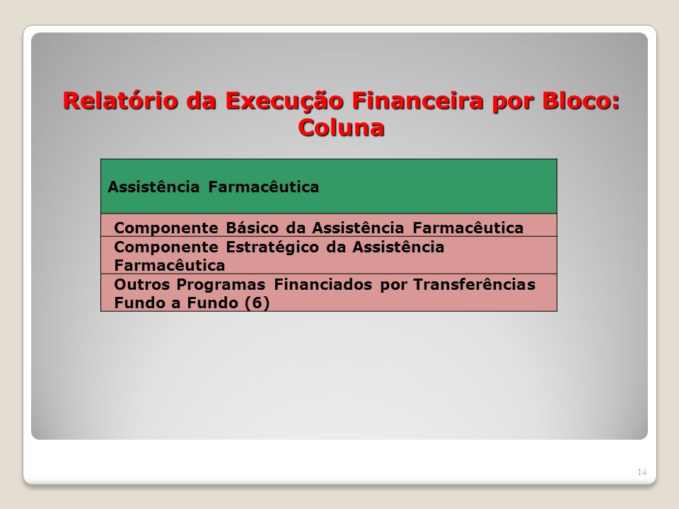 Relatório da Execução Financeira por Bloco: Coluna 14 Assistência Farmacêutica Componente Básico da Assistência Farmacêutica Componente Estratégico da