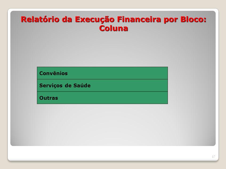 Relatório da Execução Financeira por Bloco: Coluna 17 Convênios Serviços de Saúde Outras