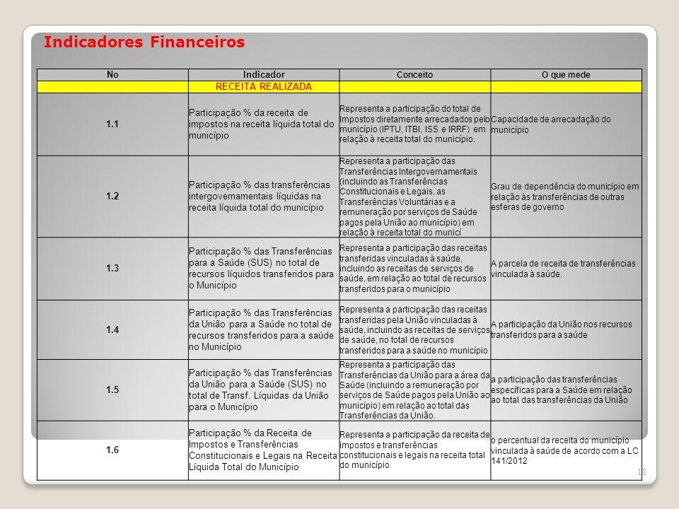 Indicadores Financeiros 18 NoIndicador ConceitoO que mede RECEITA REALIZADA 1.1 Participação % da receita de impostos na receita líquida total do muni