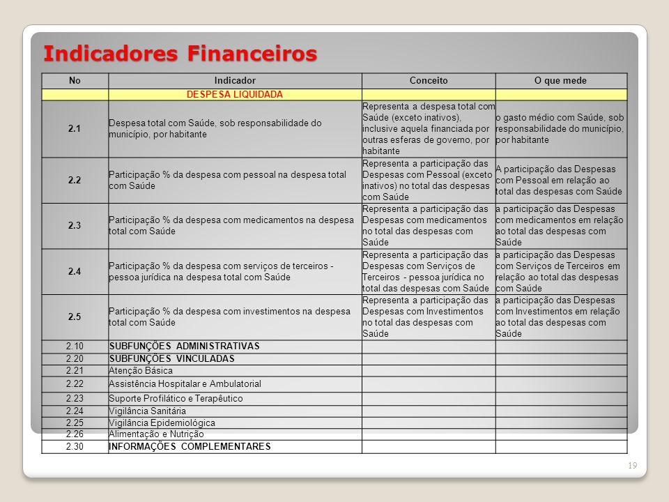 Indicadores Financeiros 19 NoIndicadorConceitoO que mede DESPESA LIQUIDADA 2.1 Despesa total com Saúde, sob responsabilidade do município, por habitan