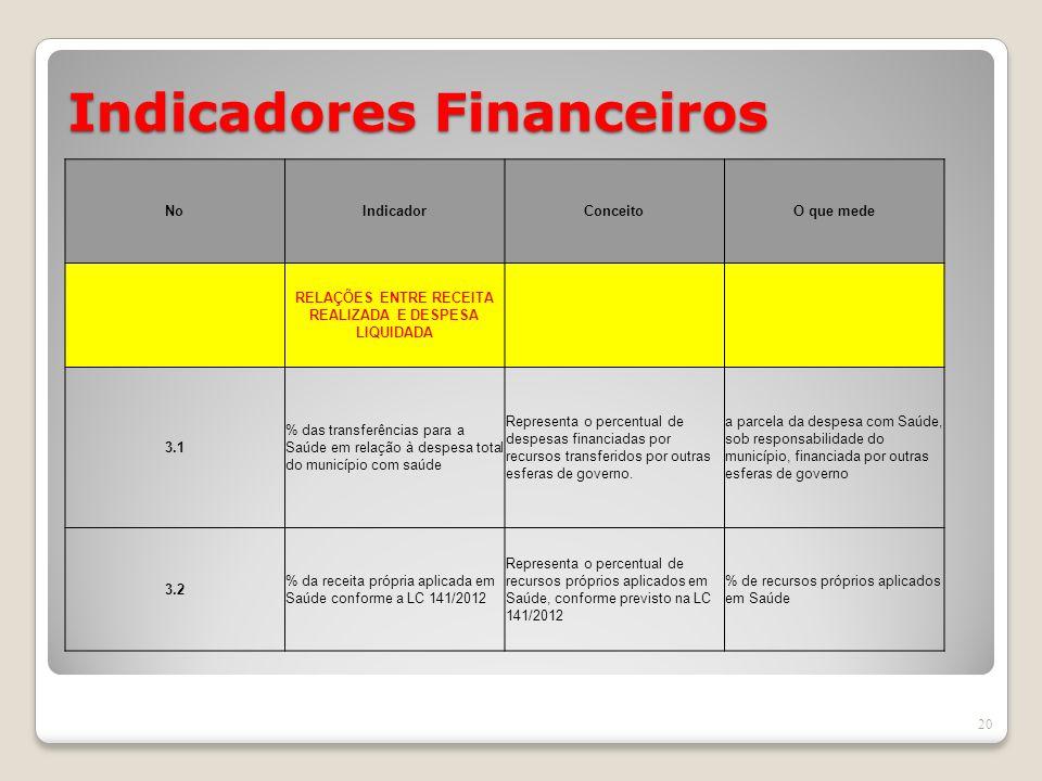 Indicadores Financeiros 20 NoIndicadorConceitoO que mede RELAÇÕES ENTRE RECEITA REALIZADA E DESPESA LIQUIDADA 3.1 % das transferências para a Saúde em