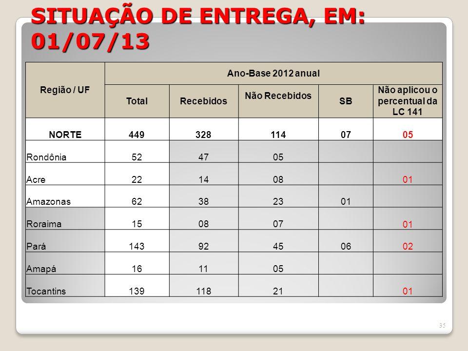 SITUAÇÃO DE ENTREGA, EM: 01/07/13 35 Região / UF Ano-Base 2012 anual TotalRecebidos Não Recebidos SB Não aplicou o percentual da LC 141 NORTE449328114