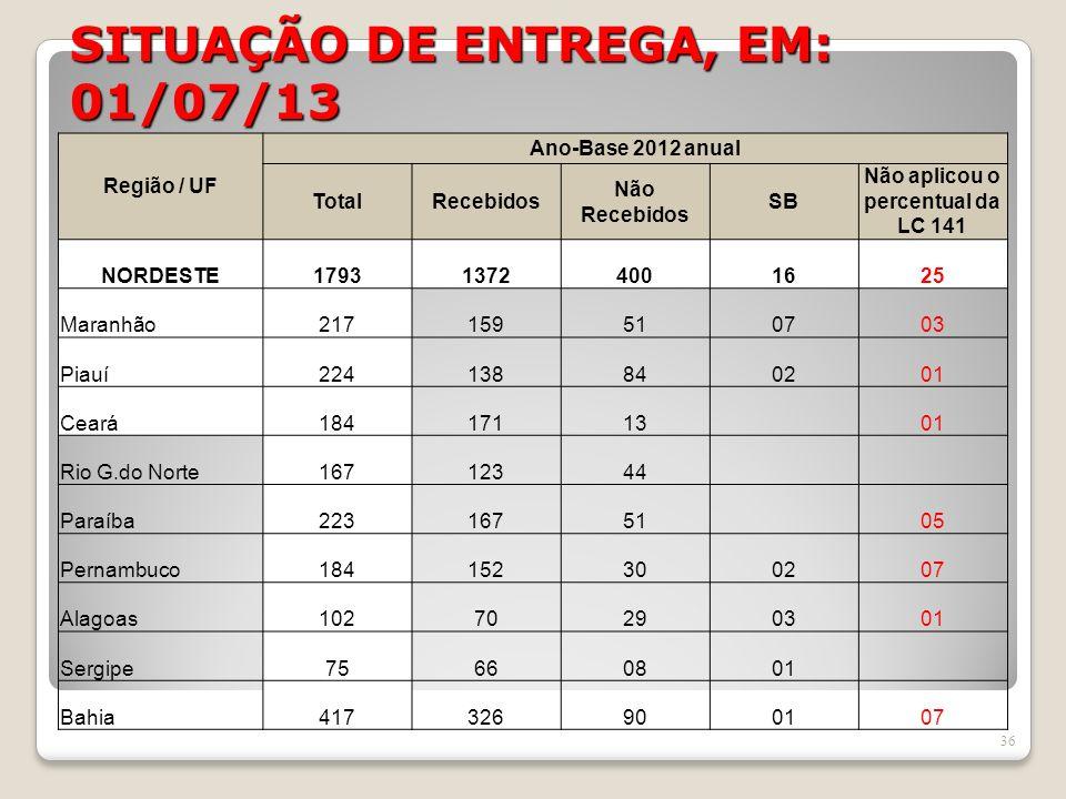 SITUAÇÃO DE ENTREGA, EM: 01/07/13 36 Região / UF Ano-Base 2012 anual TotalRecebidos Não Recebidos SB Não aplicou o percentual da LC 141 NORDESTE179313