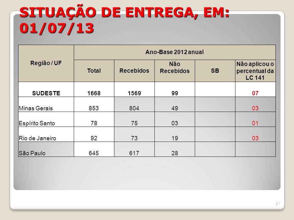 SITUAÇÃO DE ENTREGA, EM: 01/07/13 37 Região / UF Ano-Base 2012 anual TotalRecebidos Não RecebidosSB Não aplicou o percentual da LC 141 SUDESTE16681569