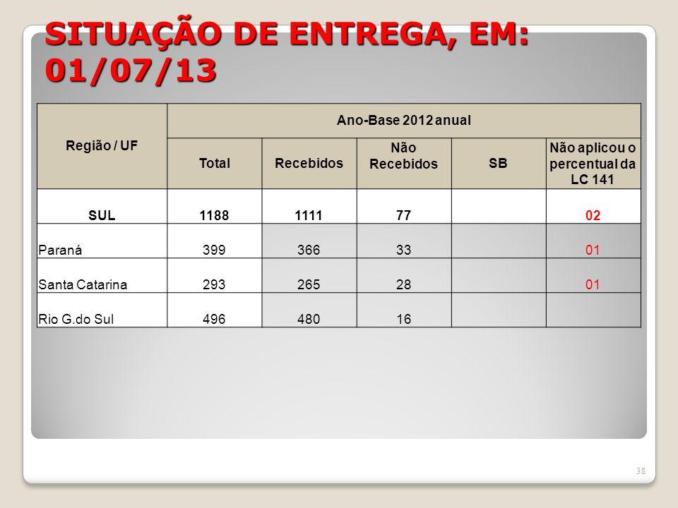 SITUAÇÃO DE ENTREGA, EM: 01/07/13 38 Região / UF Ano-Base 2012 anual TotalRecebidos Não RecebidosSB Não aplicou o percentual da LC 141 SUL118811117702