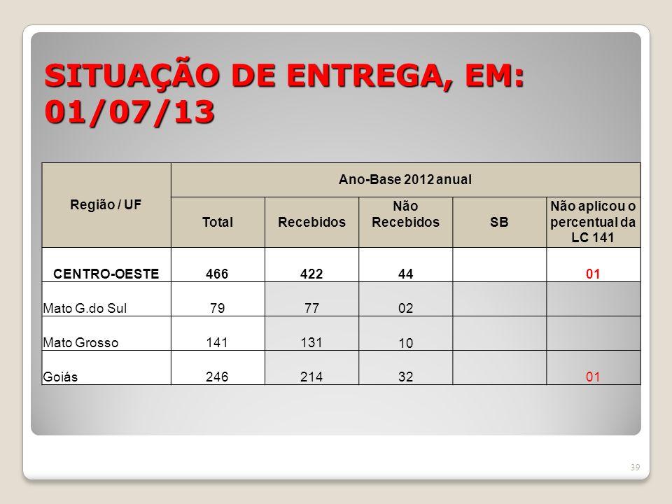 SITUAÇÃO DE ENTREGA, EM: 01/07/13 39 Região / UF Ano-Base 2012 anual TotalRecebidos Não RecebidosSB Não aplicou o percentual da LC 141 CENTRO-OESTE466