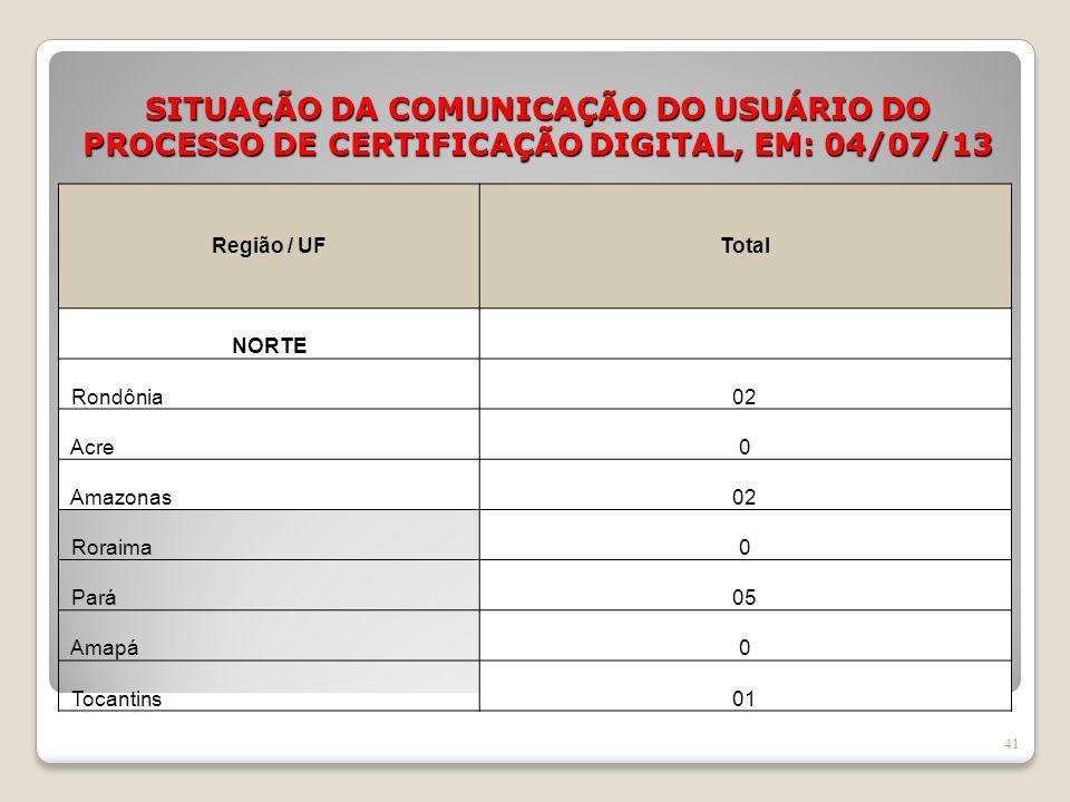 SITUAÇÃO DA COMUNICAÇÃO DO USUÁRIO DO PROCESSO DE CERTIFICAÇÃO DIGITAL, EM: 04/07/13 41 Região / UFTotal NORTE Rondônia02 Acre0 Amazonas02 Roraima0 Pa