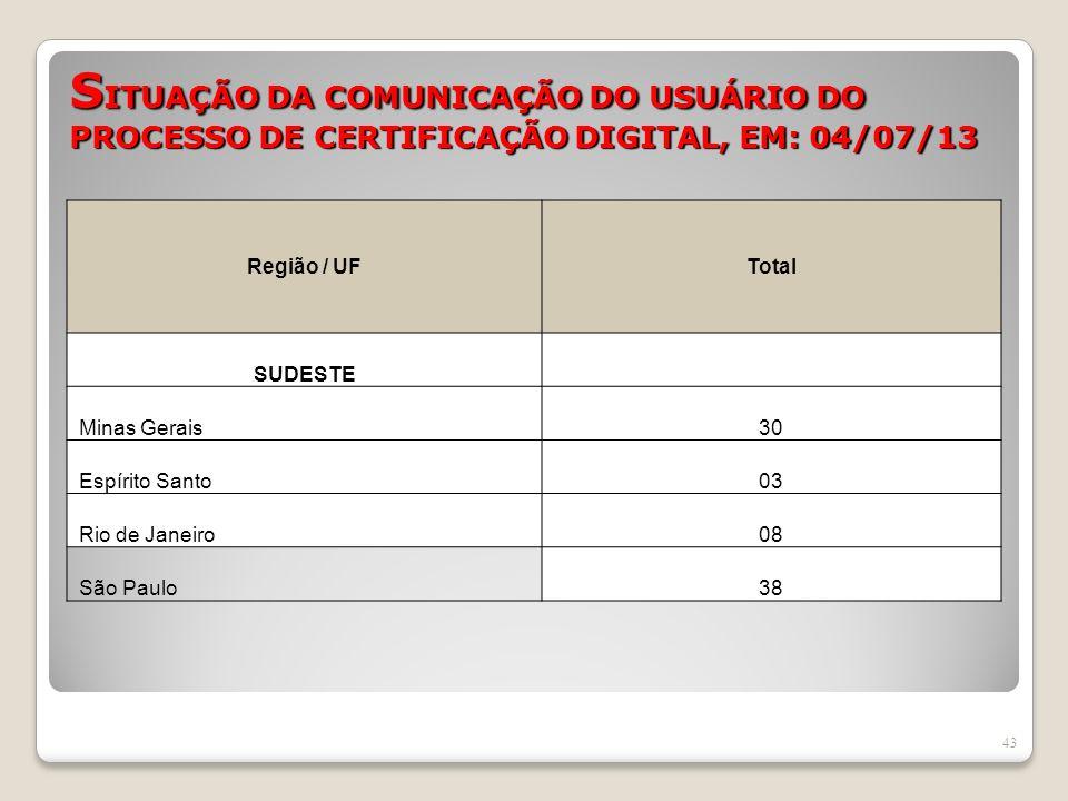 S ITUAÇÃO DA COMUNICAÇÃO DO USUÁRIO DO PROCESSO DE CERTIFICAÇÃO DIGITAL, EM: 04/07/13 43 Região / UFTotal SUDESTE Minas Gerais30 Espírito Santo03 Rio