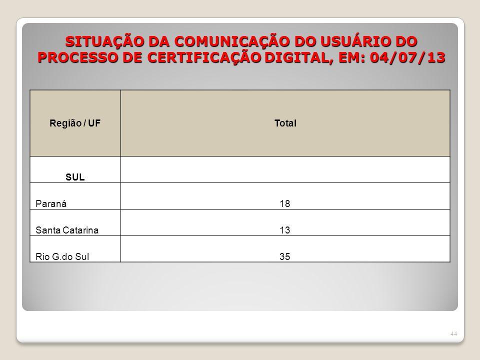 SITUAÇÃO DA COMUNICAÇÃO DO USUÁRIO DO PROCESSO DE CERTIFICAÇÃO DIGITAL, EM: 04/07/13 44 Região / UFTotal SUL Paraná18 Santa Catarina13 Rio G.do Sul35