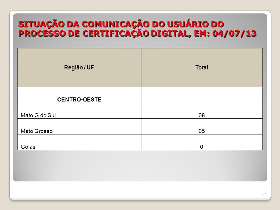 SITUAÇÃO DA COMUNICAÇÃO DO USUÁRIO DO PROCESSO DE CERTIFICAÇÃO DIGITAL, EM: 04/07/13 45 Região / UFTotal CENTRO-OESTE Mato G.do Sul08 Mato Grosso05 Go