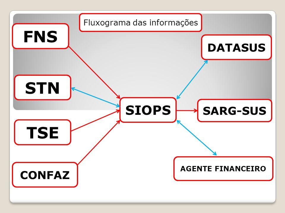 SIOPS SARG-SUS AGENTE FINANCEIRO CONFAZ DATASUS STN FNS TSE Fluxograma das informações