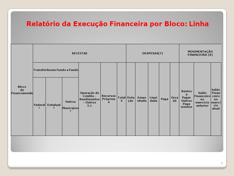 Relatório da Execução Financeira por Bloco: Linha 9 Bloco de Financiamento RECEITASDESPESAS(7) MOVIMENTAÇÃO FINANCEIRA (8) Transferências Fundo a Fund