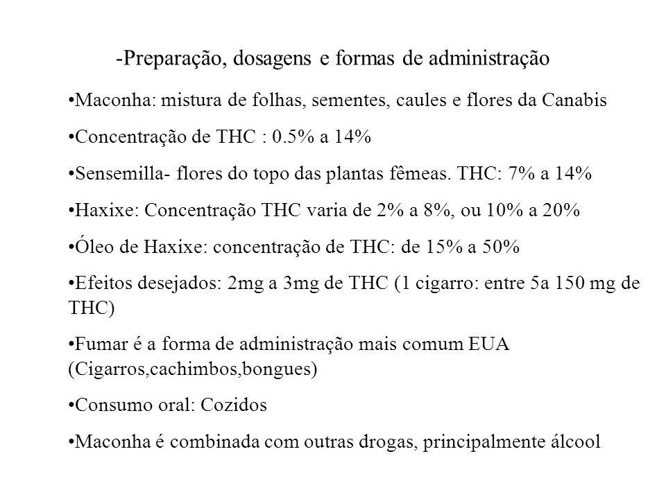 -Preparação, dosagens e formas de administração Maconha: mistura de folhas, sementes, caules e flores da Canabis Concentração de THC : 0.5% a 14% Sens