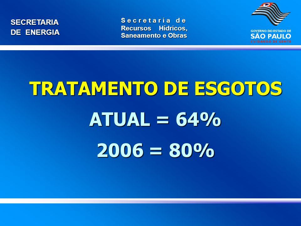 SECRETARIA DE ENERGIA S e c r e t a r i a d e Recursos Hídricos, Saneamento e Obras TRATAMENTO DE ESGOTOS ATUAL = 64% 2006 = 80%