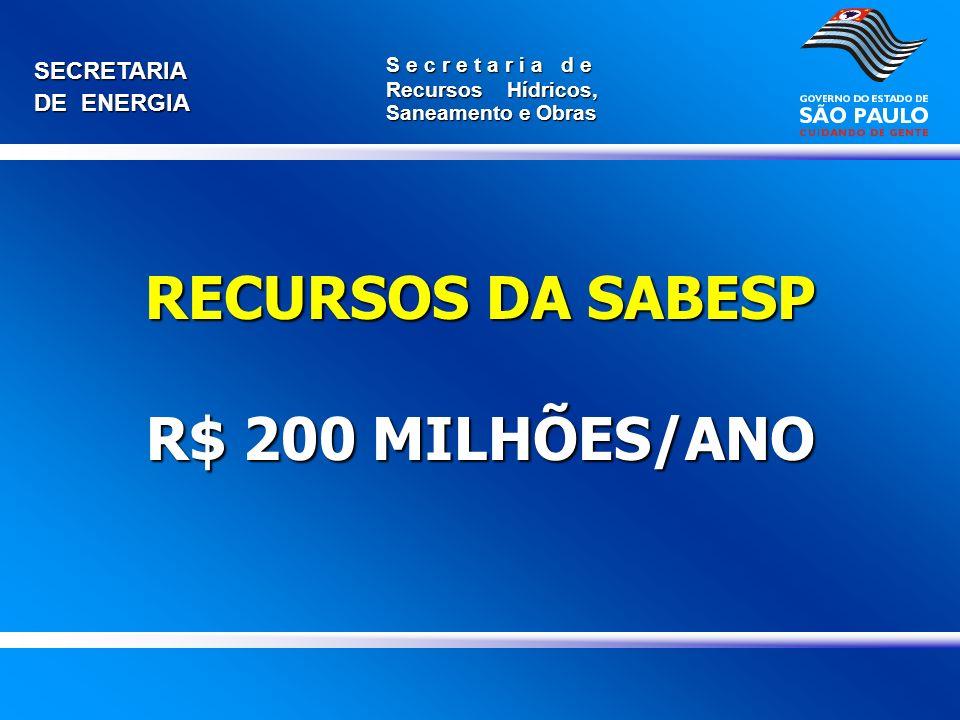 SECRETARIA DE ENERGIA S e c r e t a r i a d e Recursos Hídricos, Saneamento e Obras RECURSOS DA SABESP R$ 200 MILHÕES/ANO