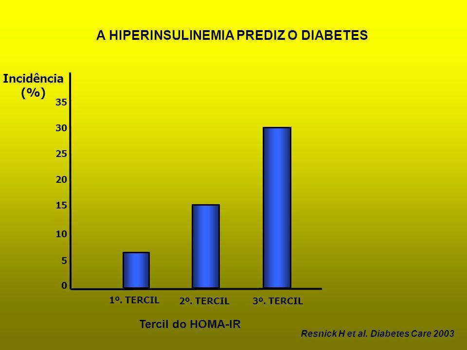 1º. TERCIL 5 10 0 Incidência (%) 15 20 25 30 35 2º. TERCIL3º. TERCIL Resnick H et al. Diabetes Care 2003 Tercil do HOMA-IR A HIPERINSULINEMIA PREDIZ O