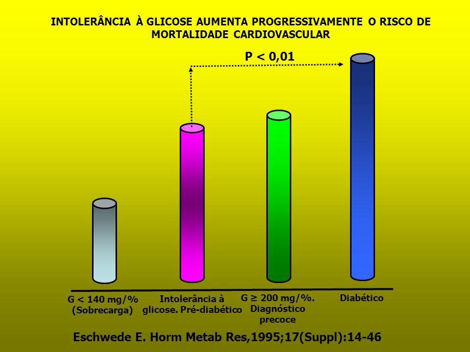 INTOLERÂNCIA À GLICOSE AUMENTA PROGRESSIVAMENTE O RISCO DE MORTALIDADE CARDIOVASCULAR G < 140 mg/% (Sobrecarga) Intolerância à glicose. Pré-diabético