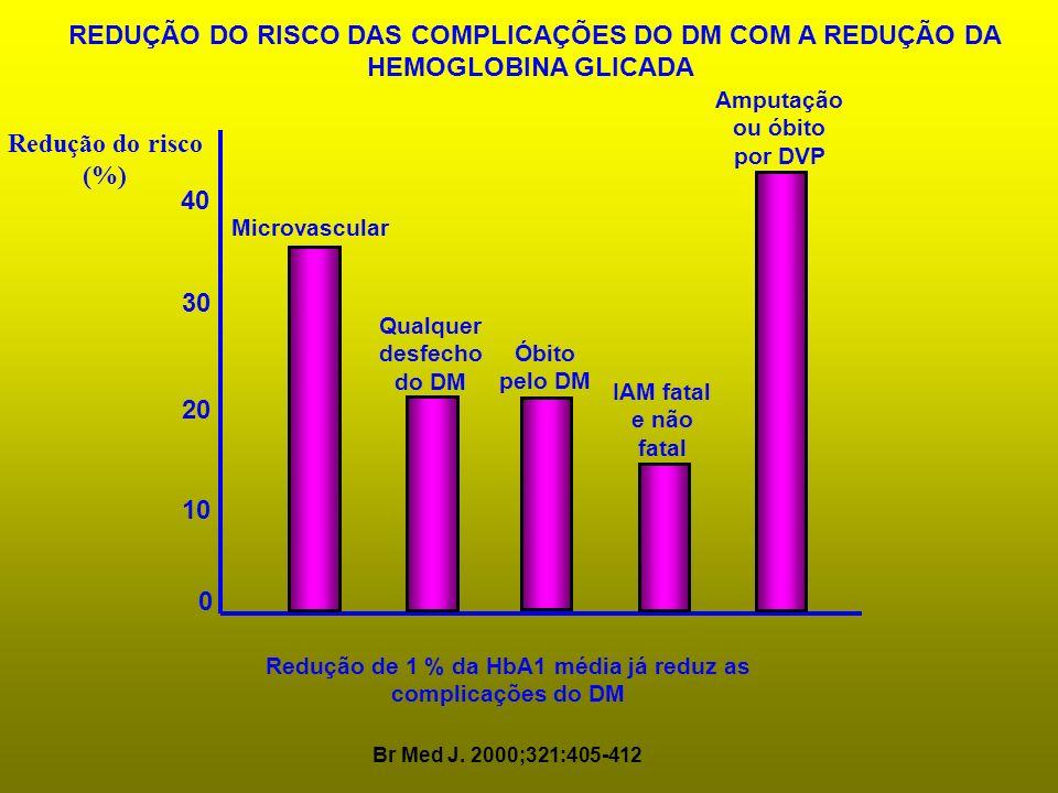 0 10 20 30 40 REDUÇÃO DO RISCO DAS COMPLICAÇÕES DO DM COM A REDUÇÃO DA HEMOGLOBINA GLICADA Redução do risco (%) Br Med J. 2000;321:405-412 Microvascul