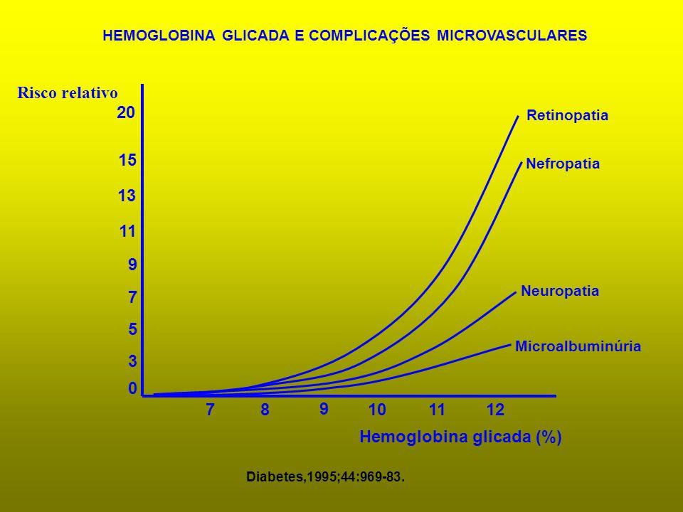 0 3 5 7 9 11 13 15 20 7 8 9 101112 Retinopatia Nefropatia Neuropatia Microalbuminúria HEMOGLOBINA GLICADA E COMPLICAÇÕES MICROVASCULARES Hemoglobina g