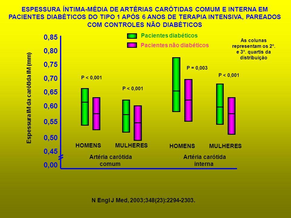 0,00 0,45 0,50 0,55 0,60 0,65 0,70 0,75 0,80 0,85 Espessura IM da carótida IM (mm) ESPESSURA ÍNTIMA-MÉDIA DE ARTÉRIAS CARÓTIDAS COMUM E INTERNA EM PAC