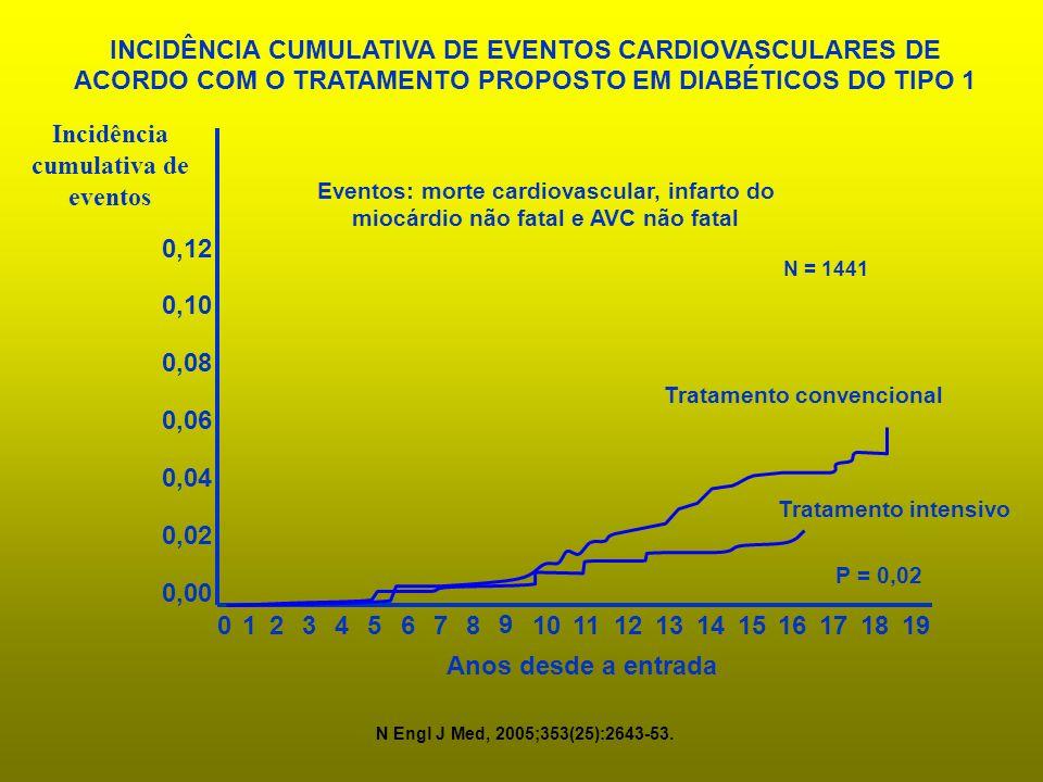 0,00 0,02 0,04 0,06 0,08 0,10 0,12 0 8 9 101112 Tratamento intensivo Tratamento convencional Anos desde a entrada Incidência cumulativa de eventos 123