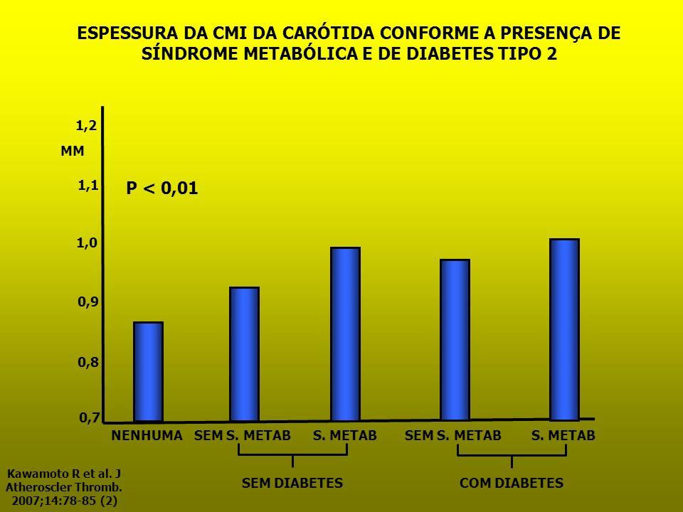 ESPESSURA DA CMI DA CARÓTIDA CONFORME A PRESENÇA DE SÍNDROME METABÓLICA E DE DIABETES TIPO 2 NENHUMASEM S. METAB 0,8 0,9 1,0 1,1 1,2 0,7 MM S. METABSE